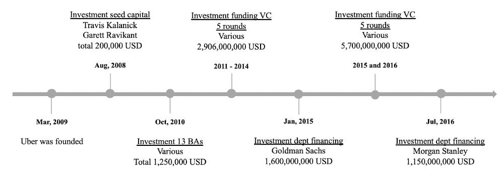 Investoren Uber